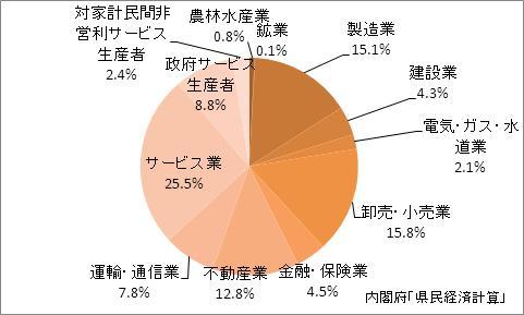 福岡県の産業別GDP比率