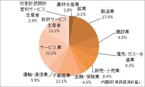 佐賀県の産業別GDP比率