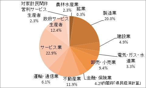 大分県の産業別GDP比率