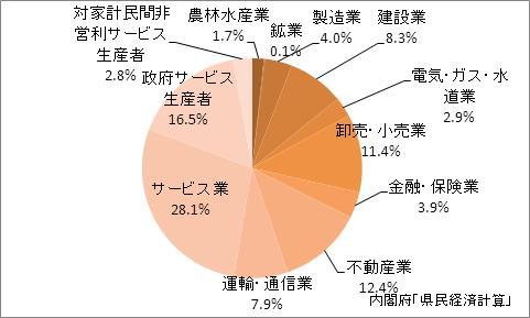 沖縄県の産業別GDP比率