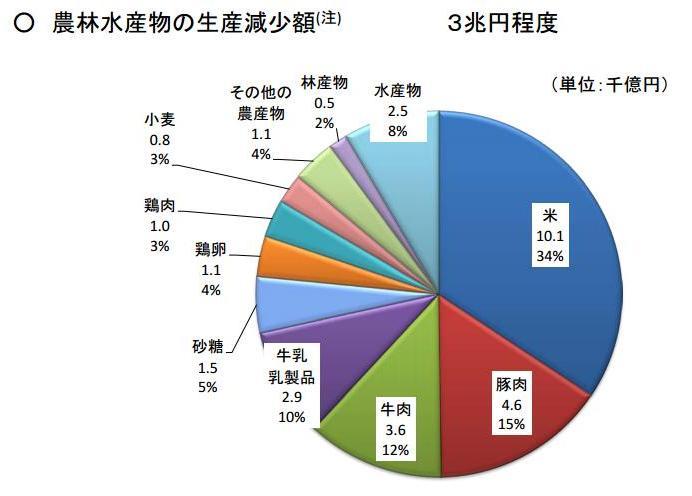 農林水産物の生産減少額