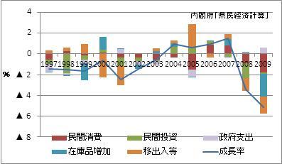 大阪府の名目GDP増加率(寄与度)