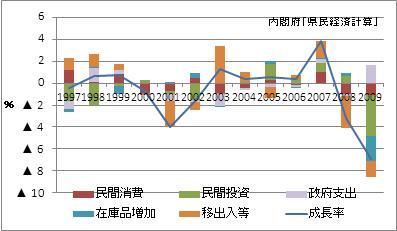 佐賀県の名目GDP増加率(寄与度)