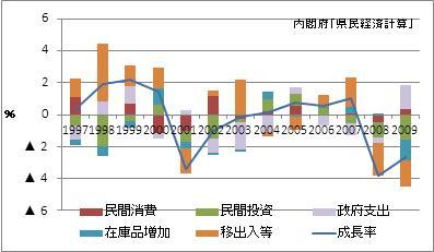 鹿児島県の名目GDP増加率(寄与度)