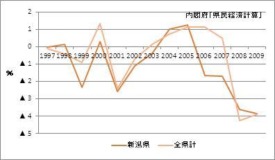 新潟県の名目GDP増加率