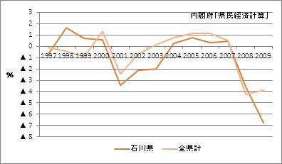 石川県の名目GDP増加率