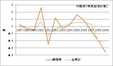 静岡県の名目GDP増加率