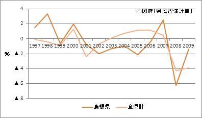 島根県の名目GDP増加率