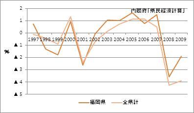 福岡県の名目GDP増加率