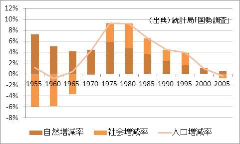 茨城県の人口増加率