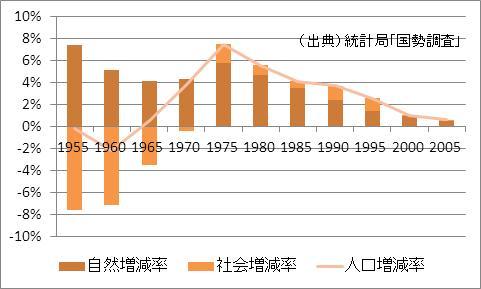 栃木県の人口増加率