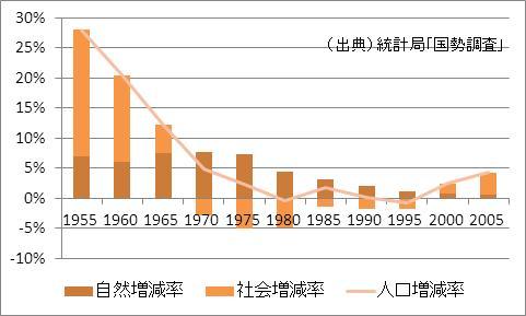 東京都の人口増加率