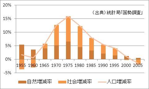奈良県の人口増加率