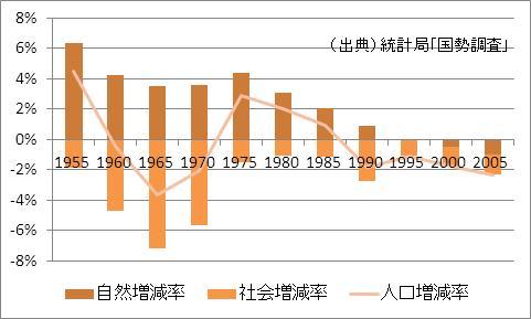 山口県の人口増加率