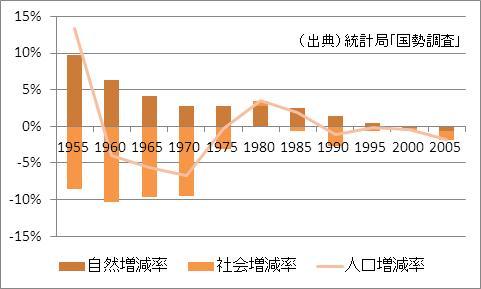 鹿児島県の人口増加率