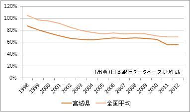 宮城県の預貸率