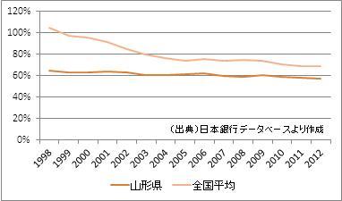 山形県の預貸率