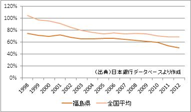 福島県の預貸率