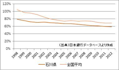 石川県の預貸率