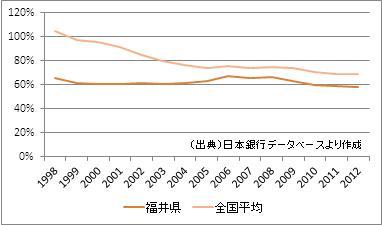 福井県の預貸率