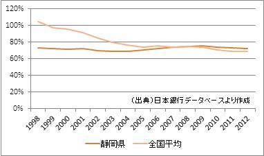 静岡県の預貸率