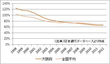 大阪府の預貸率