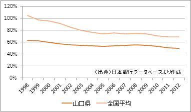 山口県の預貸率