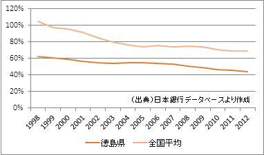 徳島県の預貸率