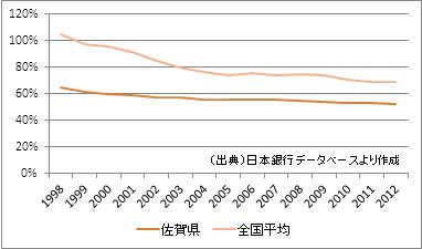 佐賀県の預貸率