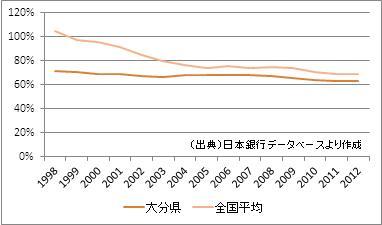 大分県の預貸率