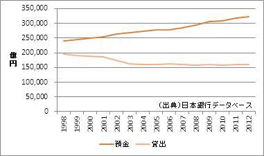 愛知県の預金・貸出額