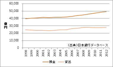 滋賀県の預金・貸出額