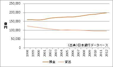 兵庫県の預金・貸出額