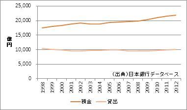 島根県の預金・貸出額