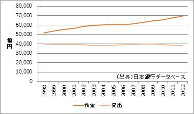 岡山県の預金・貸出額