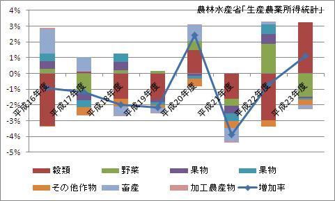 農業産出額の増加率及び寄与度