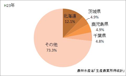 農業産出額の都道府県シェア(平成23年)