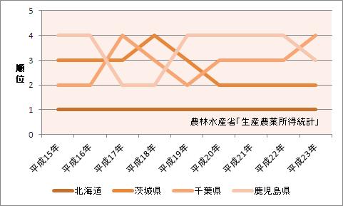 農業産出額の都道府県ランキング
