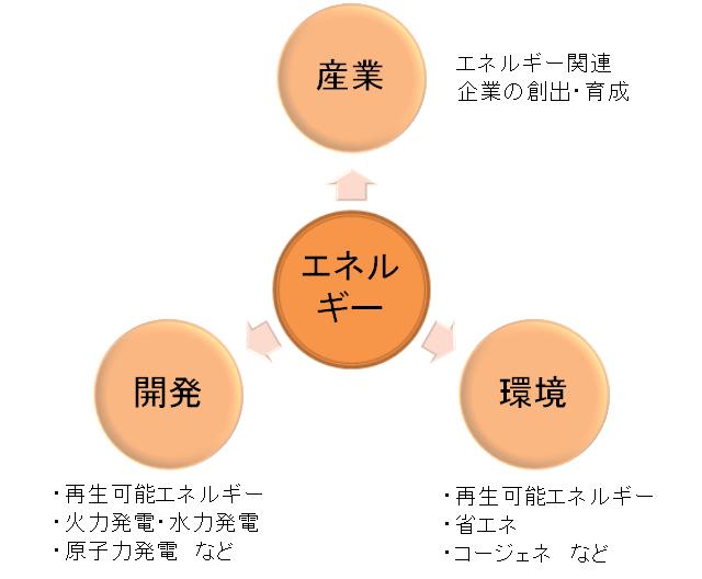 エネルギーの3つの見方