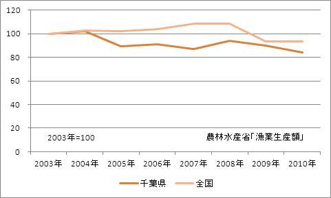 千葉県の漁業生産額(海面漁業)(指数)