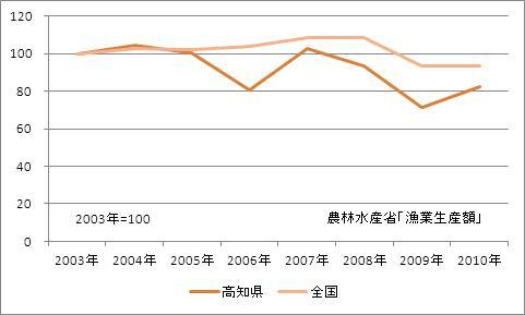 高知県の漁業生産額(海面漁業)(指数)