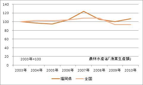 福岡県の漁業生産額(海面漁業)(指数)
