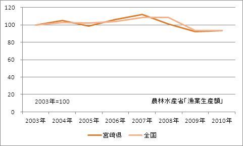 宮崎県の漁業生産額(海面漁業)(指数)