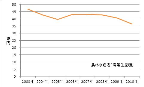 秋田県の漁業生産額(海面漁業)