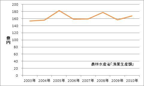 神奈川県の漁業生産額(海面漁業)