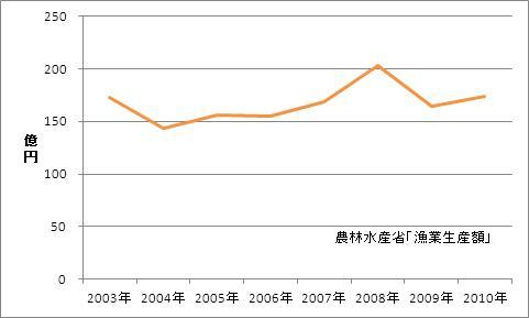 愛知県の漁業生産額(海面漁業)