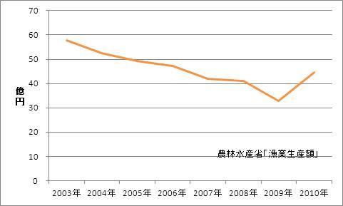 大阪府の漁業生産額(海面漁業)