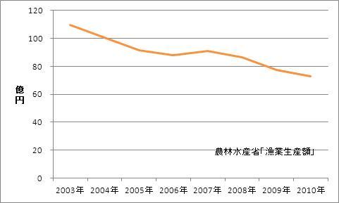 徳島県の漁業生産額(海面漁業)