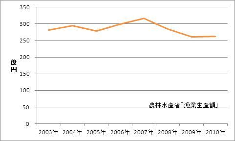 宮崎県の漁業生産額(海面漁業)