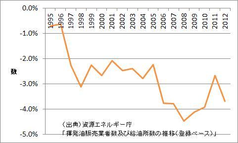 給油所数の増加率